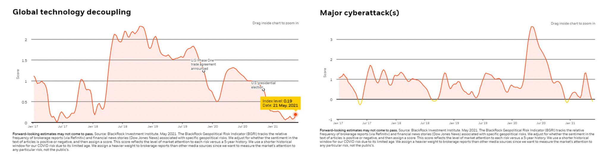 Gráficas Global technology decoupling - Meor cyberattack(s)